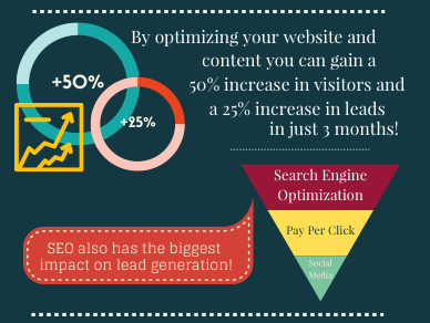 Lead Generation | New Dimension Marketing & Research